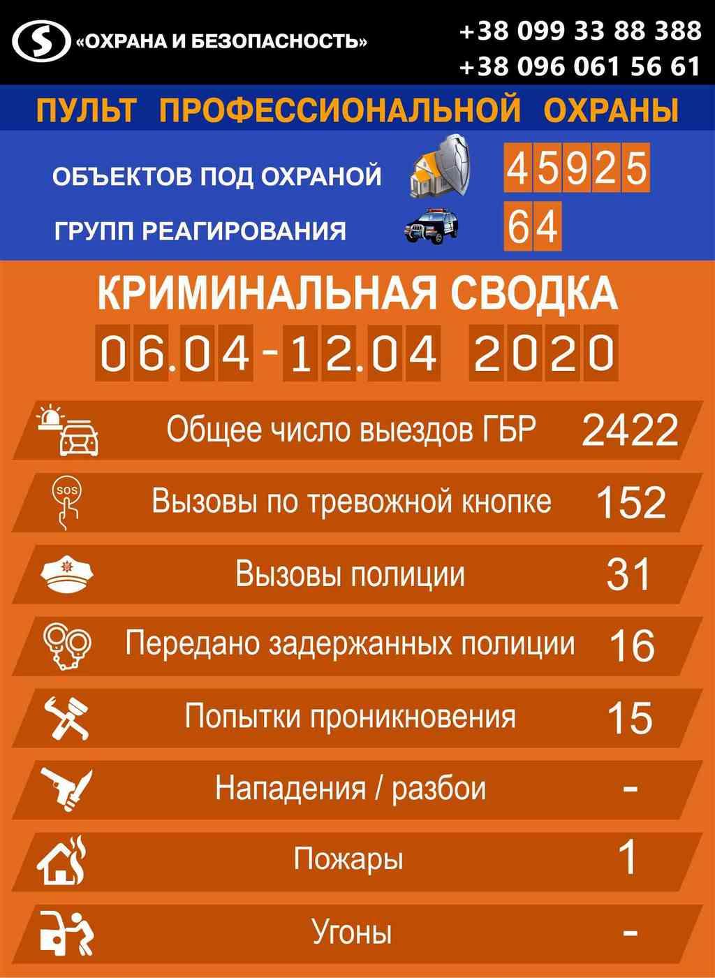 Криминальная сводка происшествий по Харькову и Киеву с 6 по 12 апреля