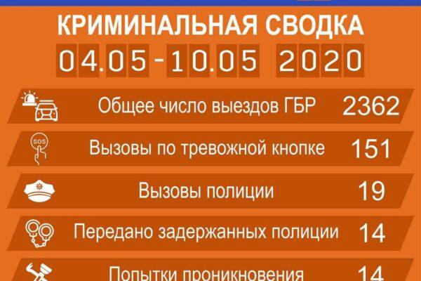 Криминальная сводка происшествий по Харькову и Киеву с 4 по 10 мая